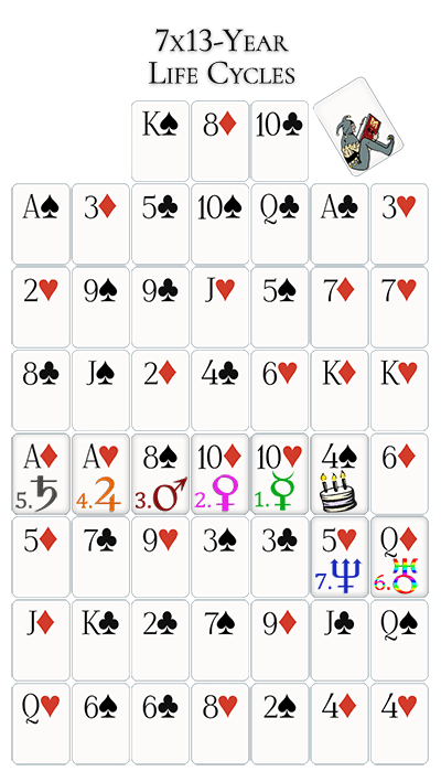 seven life cycle cards for the 4 of spade