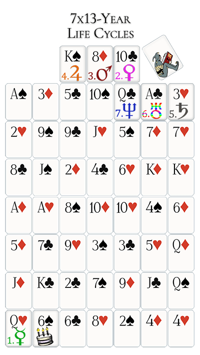 seven life cycle cards for the 6 of spade